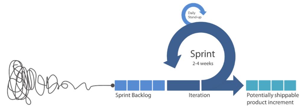 Combinación de Scrum con Design Thinking