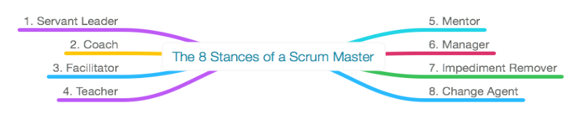 Las 8 facetas de un Scrum Master - Las actividades de un Scrum Master