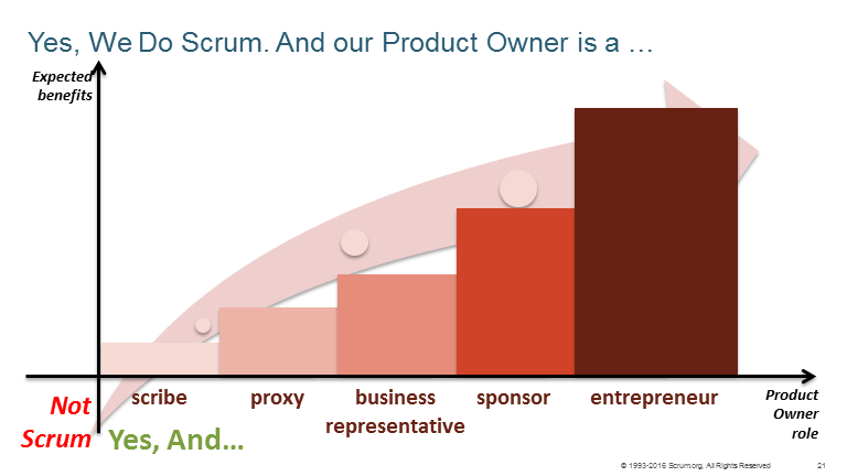 evolucion de un product owner en Scrum