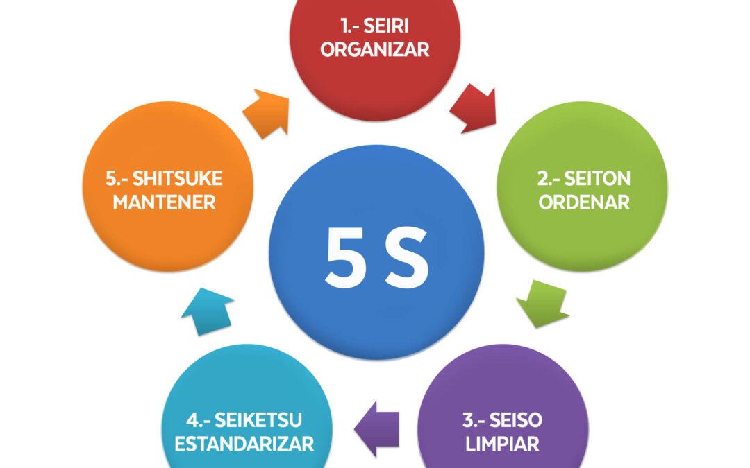 Lean 5S. Cómo aplicarlo en el desarrollo de software.