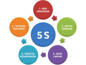 Lean 5s