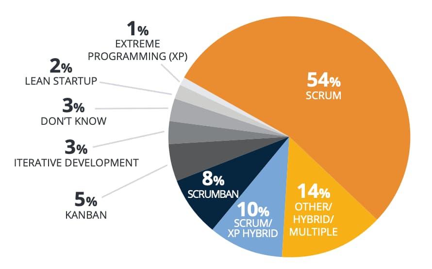 el estado de la agilidad en el mundo por versionone el informe anual sobre agile