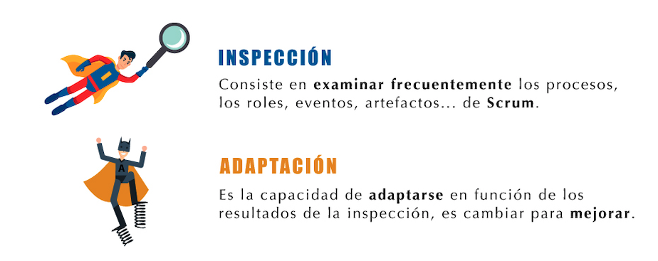Que es la adaptacion en Scrum, aqui una imagen de la inspeccion y la adaptacion en Scrum dentro de un proceso empirico